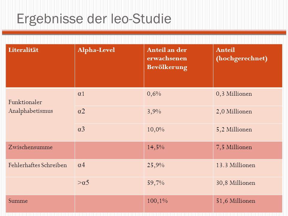 Ergebnisse der leo-Studie