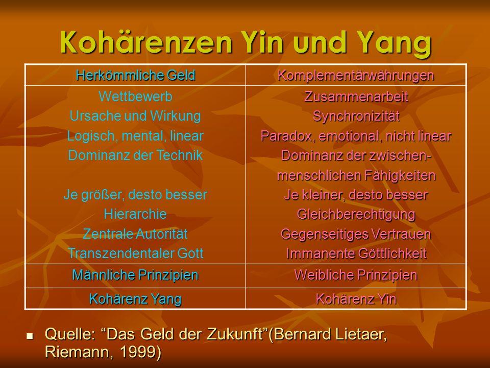 Kohärenzen Yin und Yang
