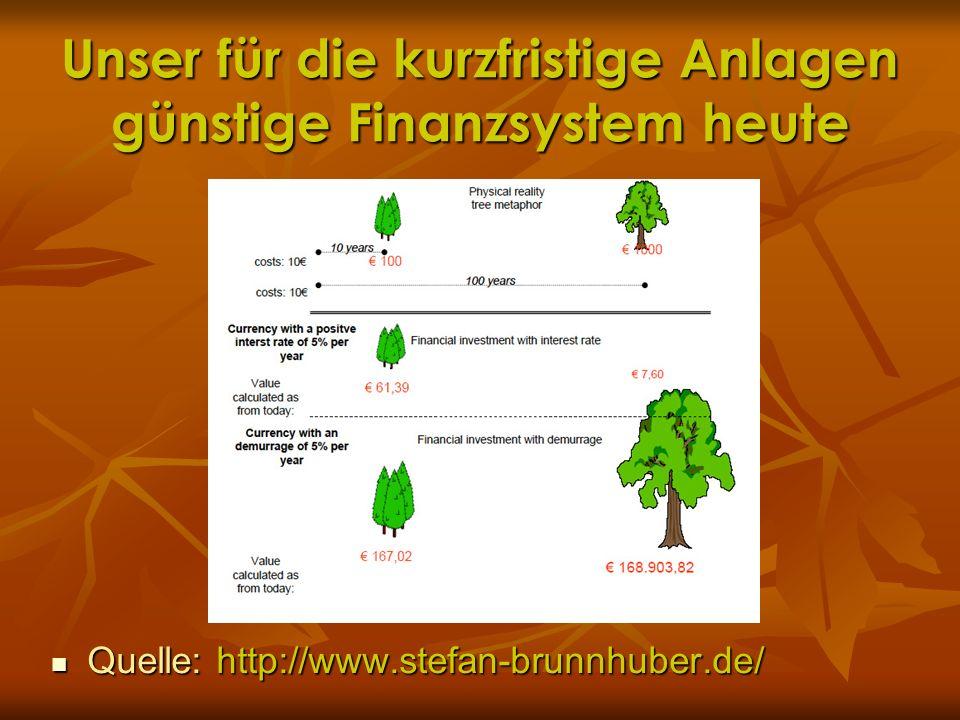 Unser für die kurzfristige Anlagen günstige Finanzsystem heute