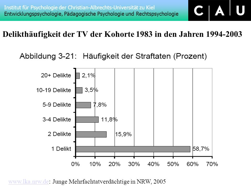 Delikthäufigkeit der TV der Kohorte 1983 in den Jahren 1994-2003