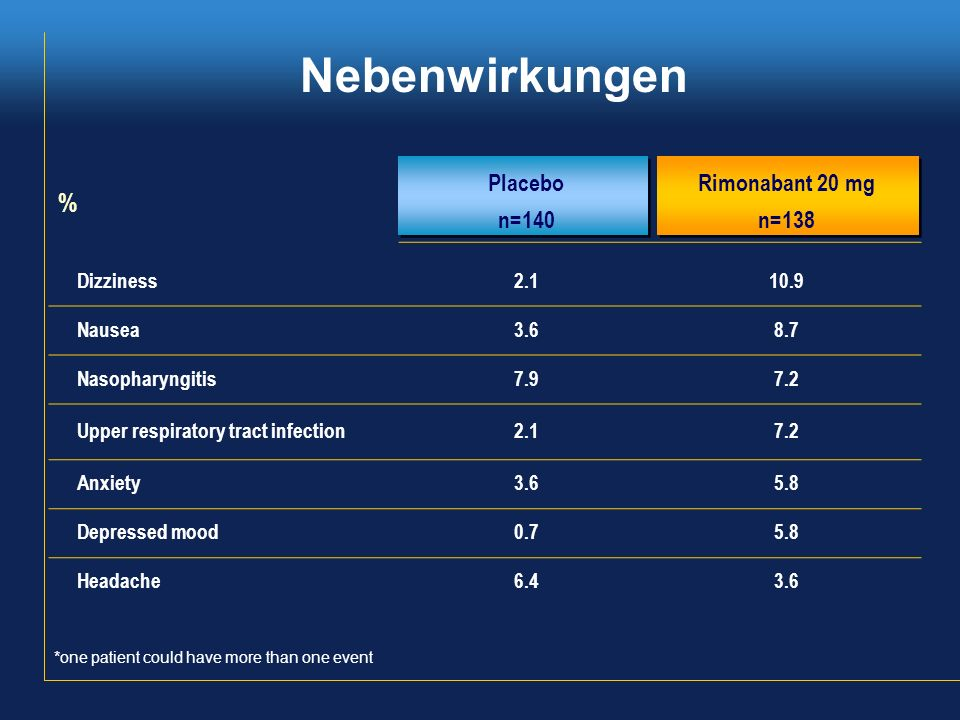 Nebenwirkungen % Placebo Rimonabant 20 mg n=140 n=138 Dizziness 2.1
