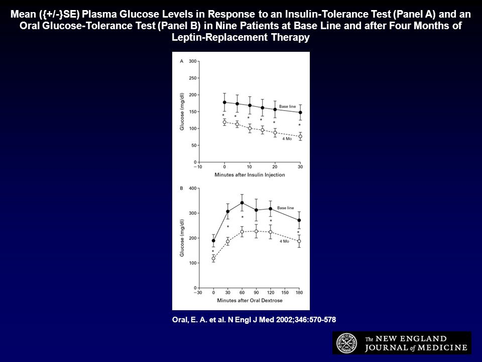 Mean ({+/-}SE) Plasma Glucose Levels in Response to an Insulin-Tolerance Test (Panel A) and an Oral Glucose-Tolerance Test (Panel B) in Nine Patients at Base Line and after Four Months of Leptin-Replacement Therapy