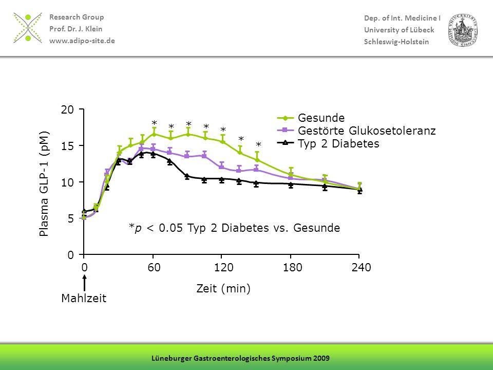 5 10. 15. 20. 60. 120. 180. 240. * *p < 0.05 Typ 2 Diabetes vs. Gesunde. Zeit (min) Gesunde.