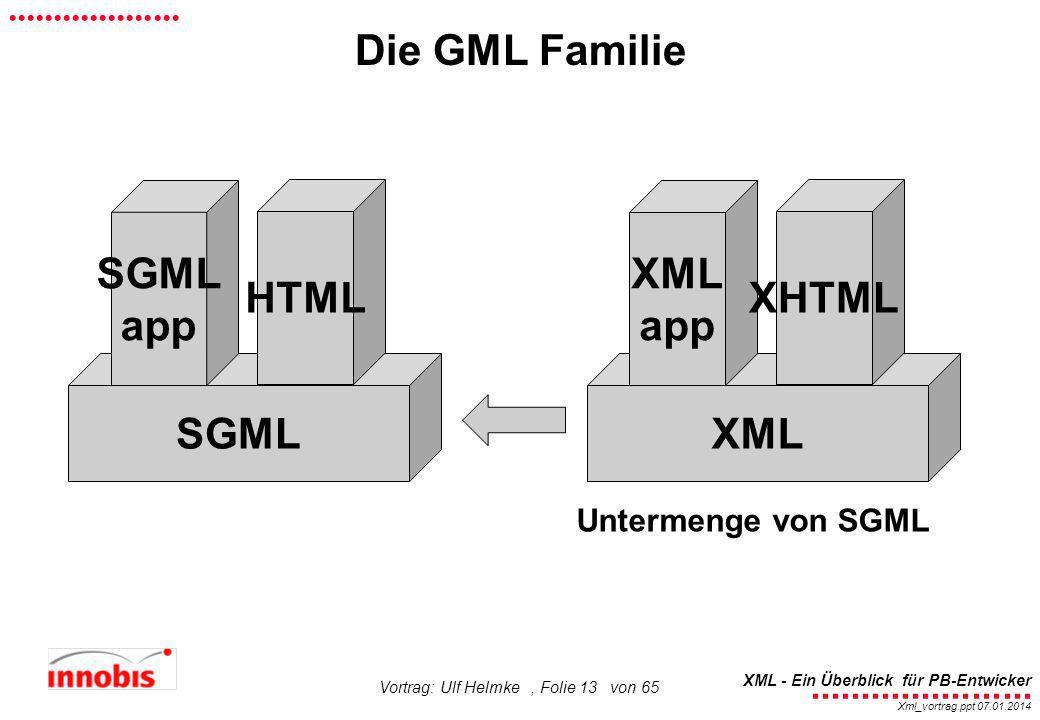 SGML app HTML XML app XHTML SGML XML