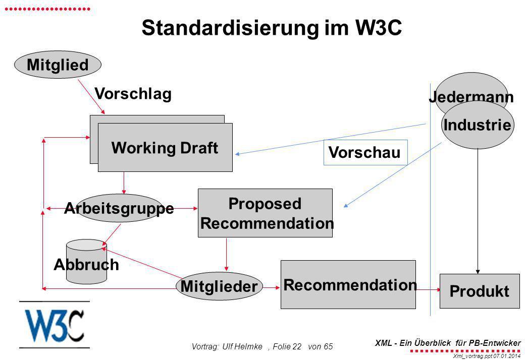 Standardisierung im W3C