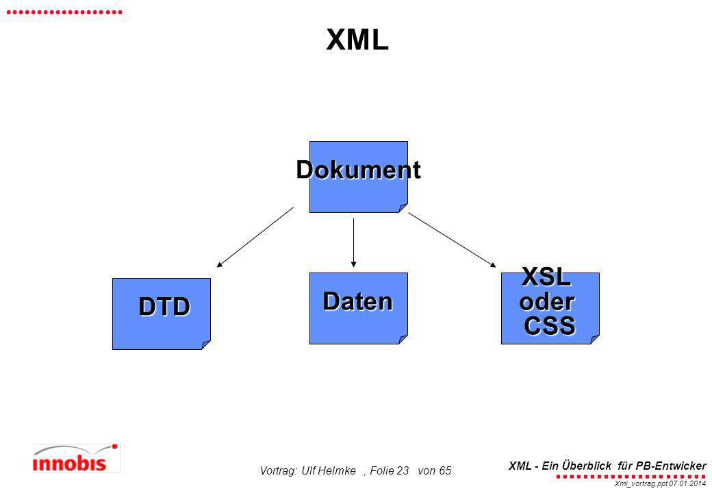 XML Dokument Daten XSL oder CSS DTD