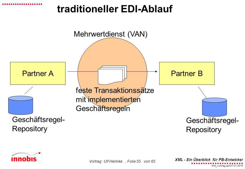 traditioneller EDI-Ablauf