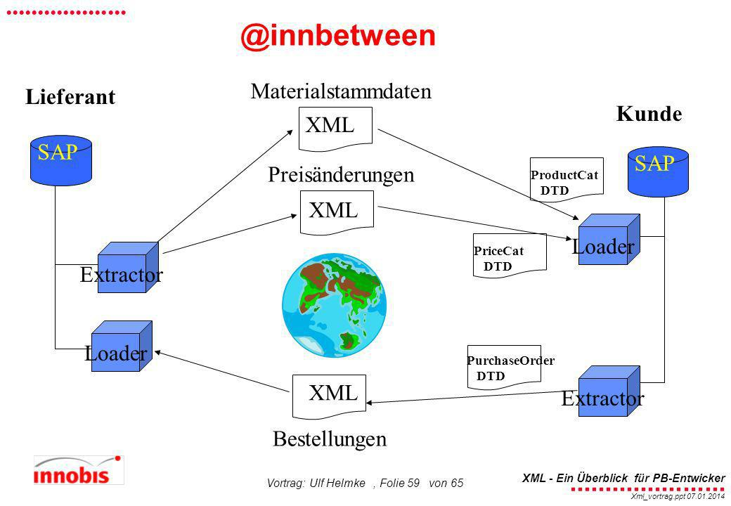 @innbetween Materialstammdaten Lieferant Kunde XML SAP SAP