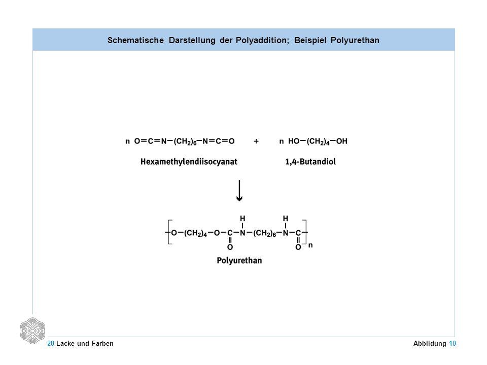 Schematische Darstellung der Polyaddition; Beispiel Polyurethan