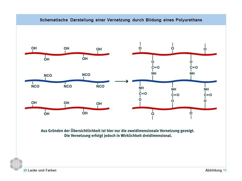 Schematische Darstellung einer Vernetzung durch Bildung eines Polyurethans