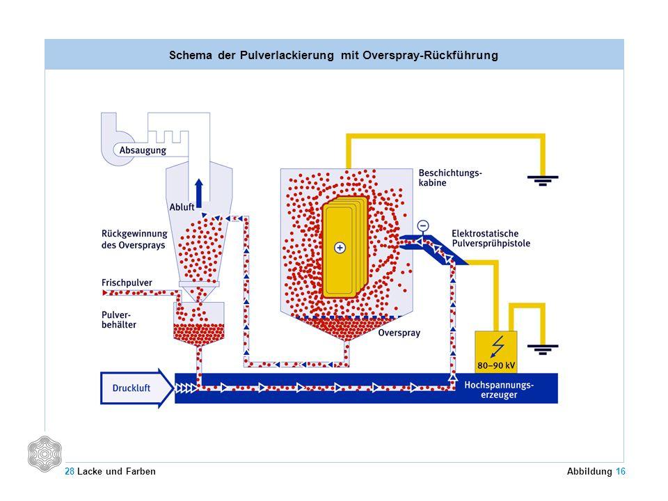 Schema der Pulverlackierung mit Overspray-Rückführung