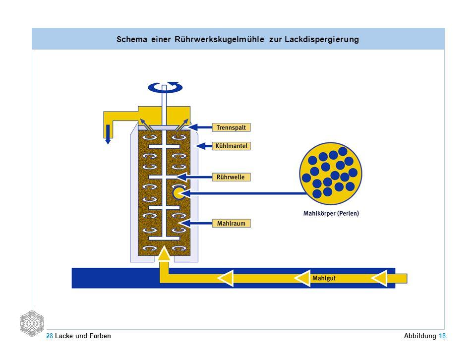 Schema einer Rührwerkskugelmühle zur Lackdispergierung