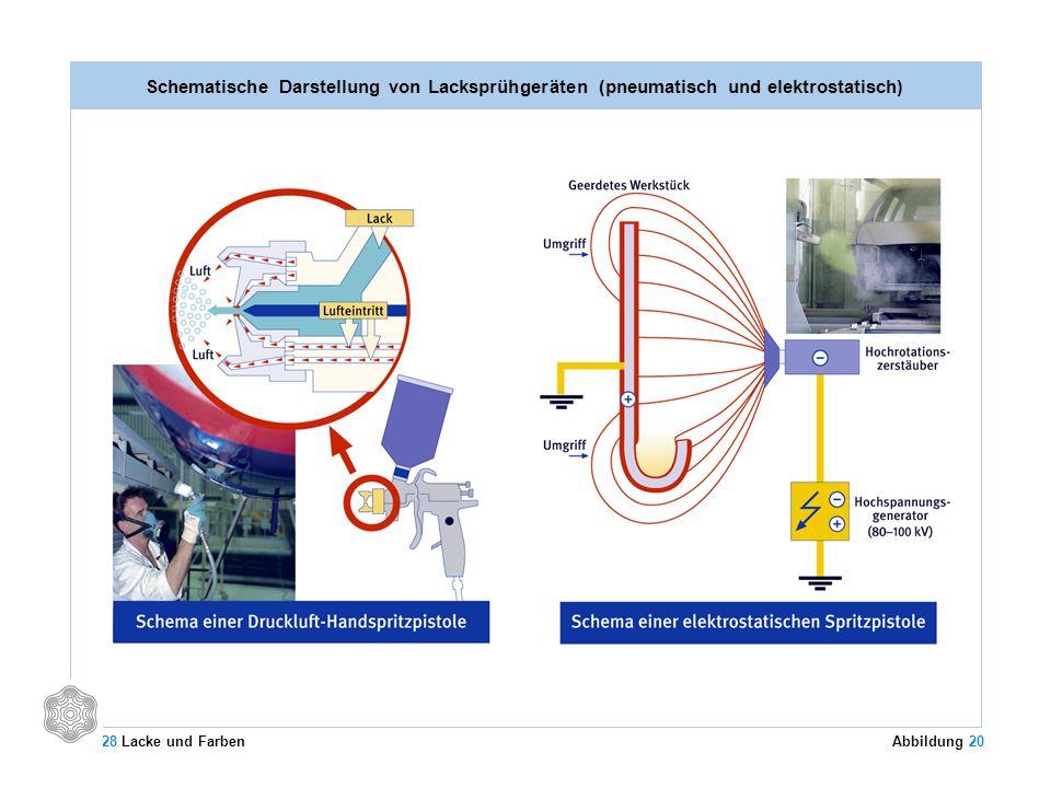Schematische Darstellung von Lacksprühgeräten (pneumatisch und elektrostatisch)
