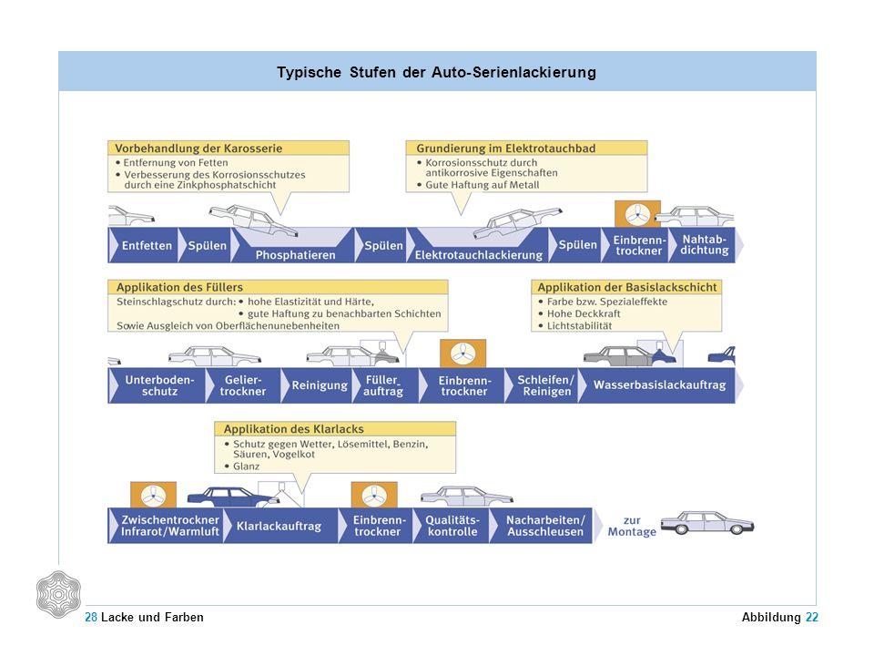 Typische Stufen der Auto-Serienlackierung
