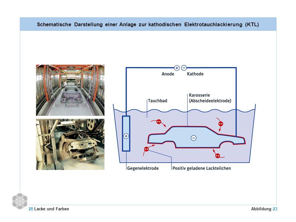 Schematische Darstellung einer Anlage zur kathodischen Elektrotauchlackierung (KTL)