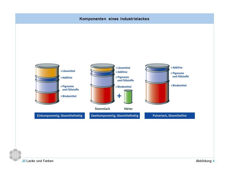 Komponenten eines Industrielackes