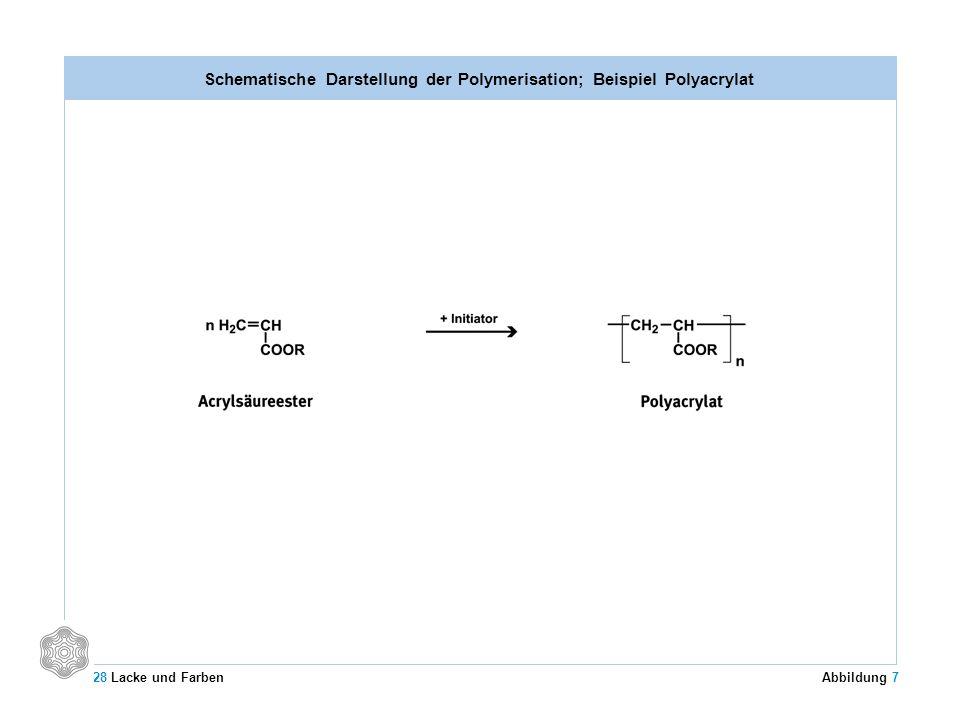 Schematische Darstellung der Polymerisation; Beispiel Polyacrylat