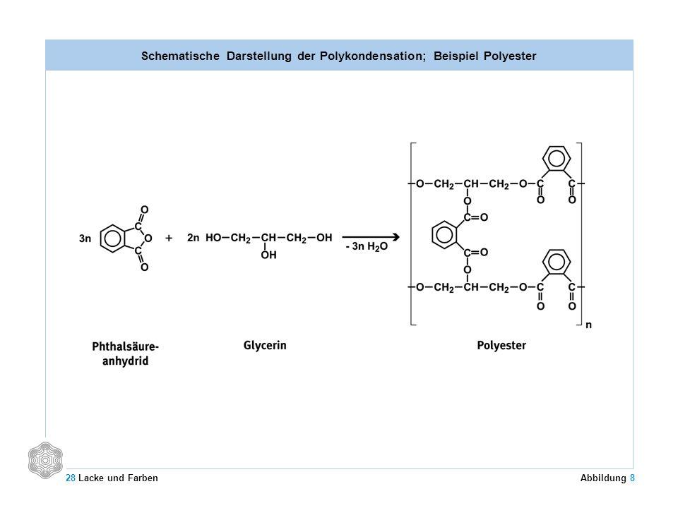 Schematische Darstellung der Polykondensation; Beispiel Polyester