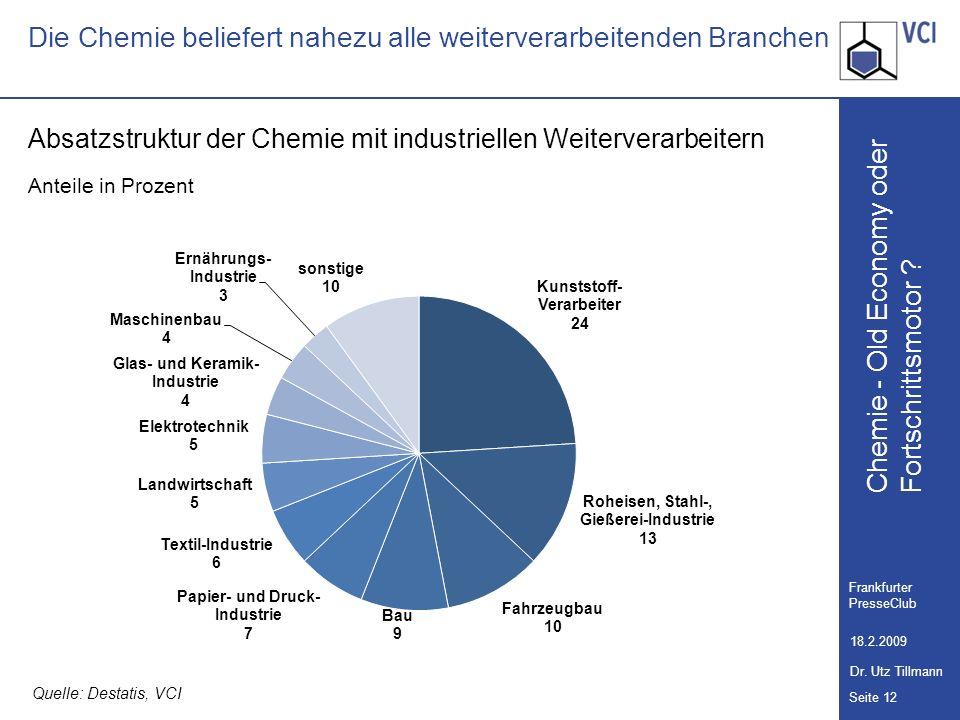 Die Chemie beliefert nahezu alle weiterverarbeitenden Branchen