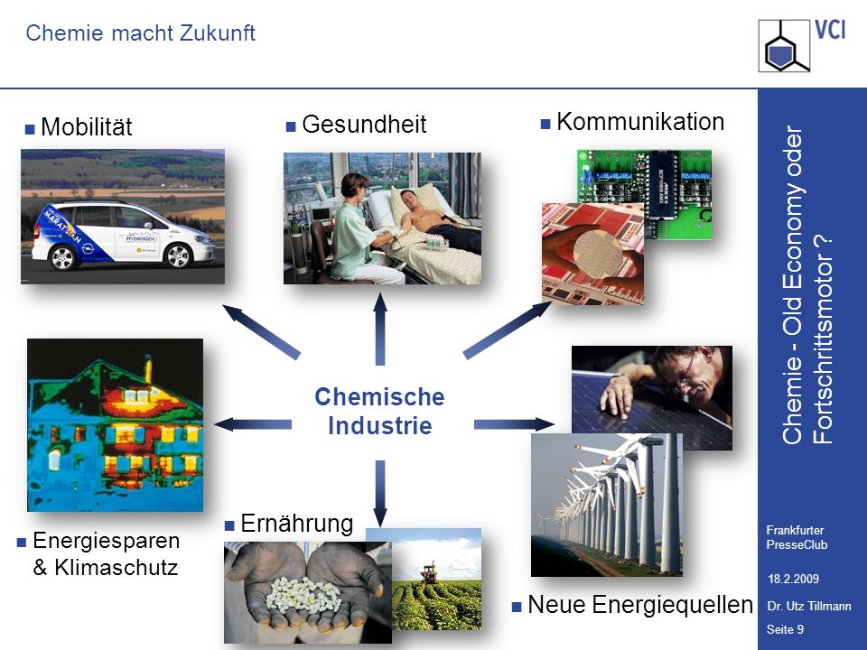 Gesundheit Kommunikation Mobilität Chemische Industrie Ernährung