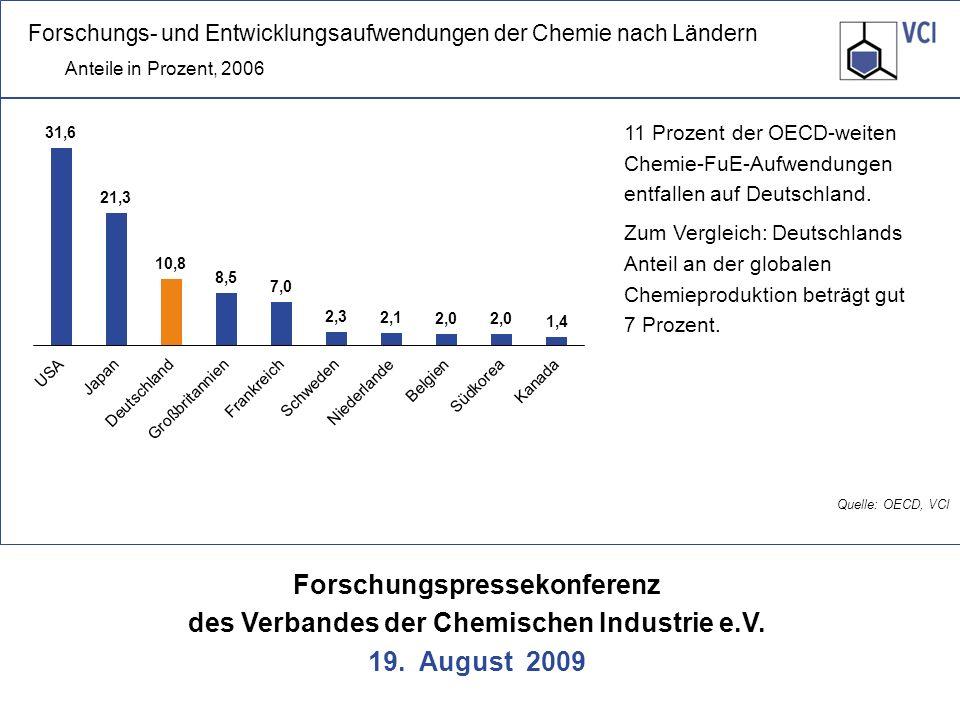 Forschungs- und Entwicklungsaufwendungen der Chemie nach Ländern