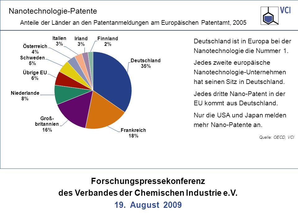 Nanotechnologie-Patente