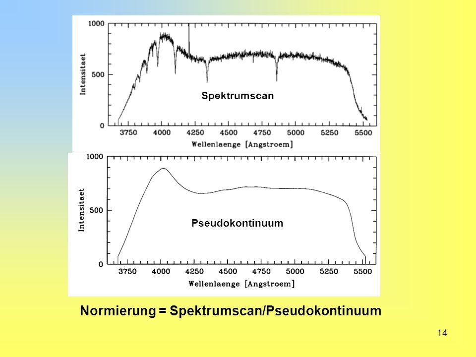 Normierung = Spektrumscan/Pseudokontinuum