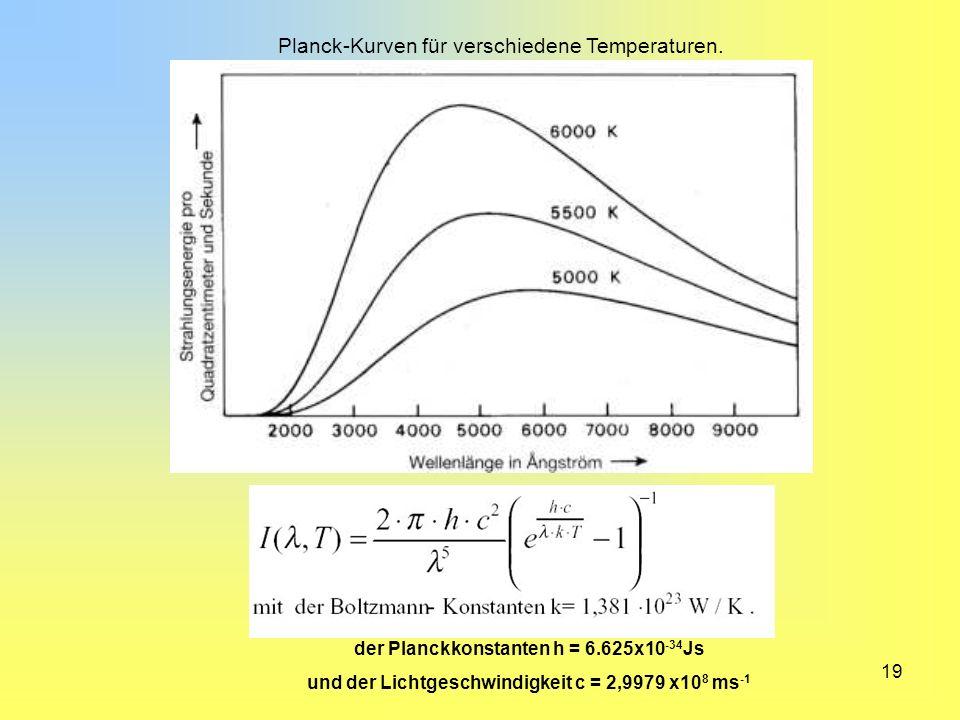 Planck-Kurven für verschiedene Temperaturen.