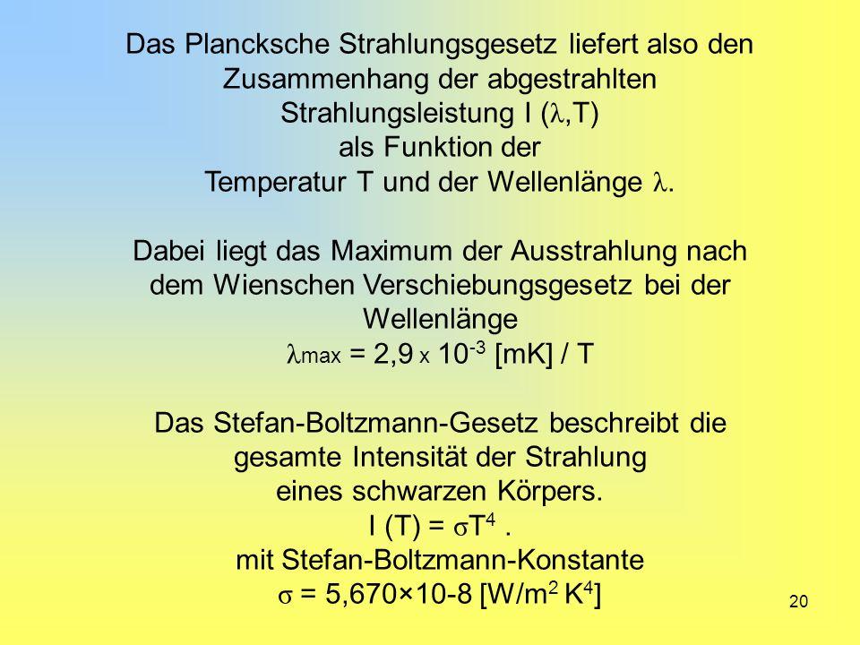 Temperatur T und der Wellenlänge λ.