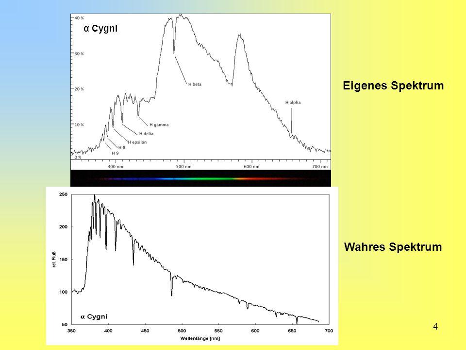 Eigenes Spektrum Wahres Spektrum