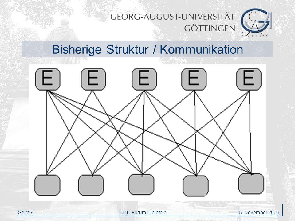 Bisherige Struktur / Kommunikation