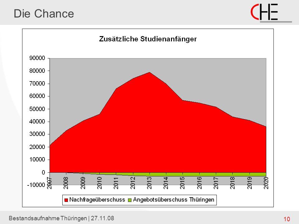 Die Chance Bestandsaufnahme Thüringen | 27.11.08