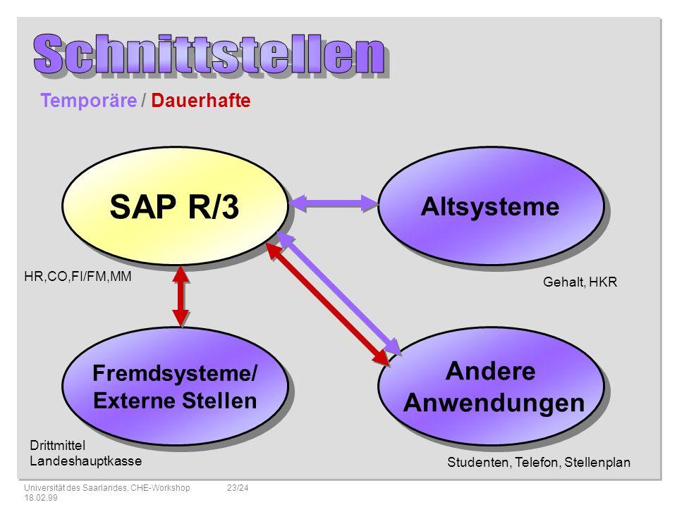 Schnittstellen SAP R/3 Altsysteme Andere Anwendungen Fremdsysteme/