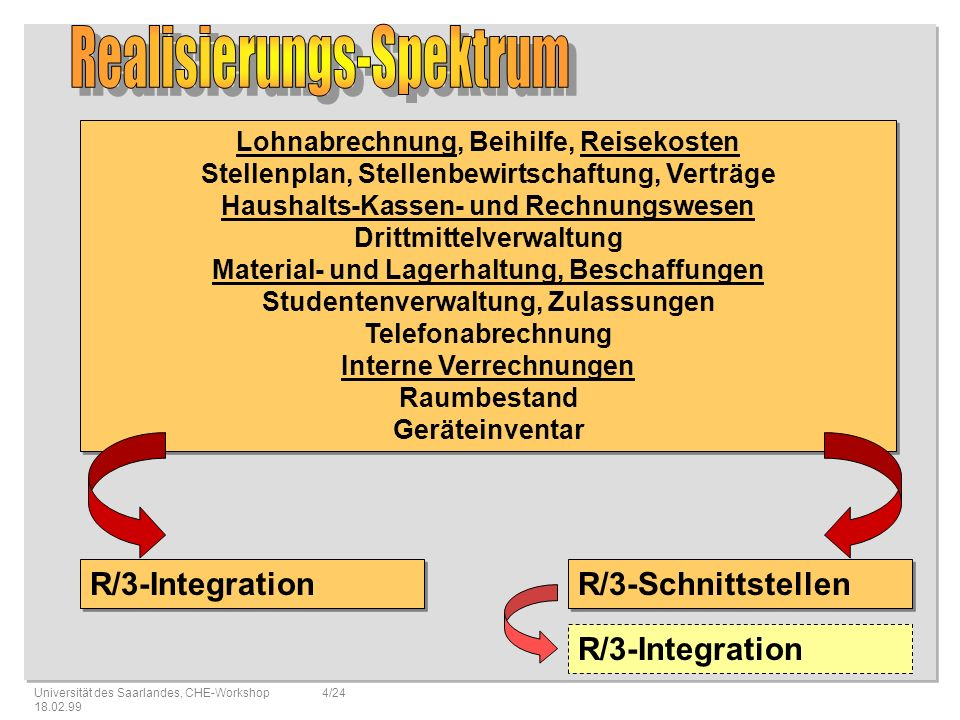 Realisierungs-Spektrum