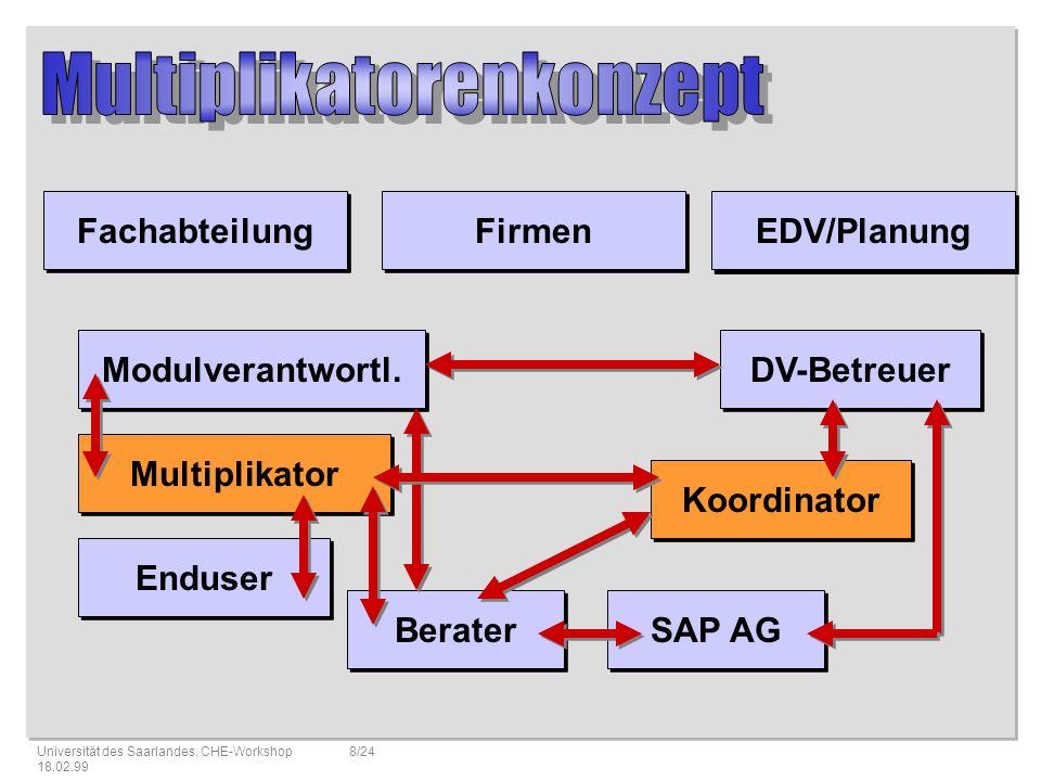 Multiplikatorenkonzept