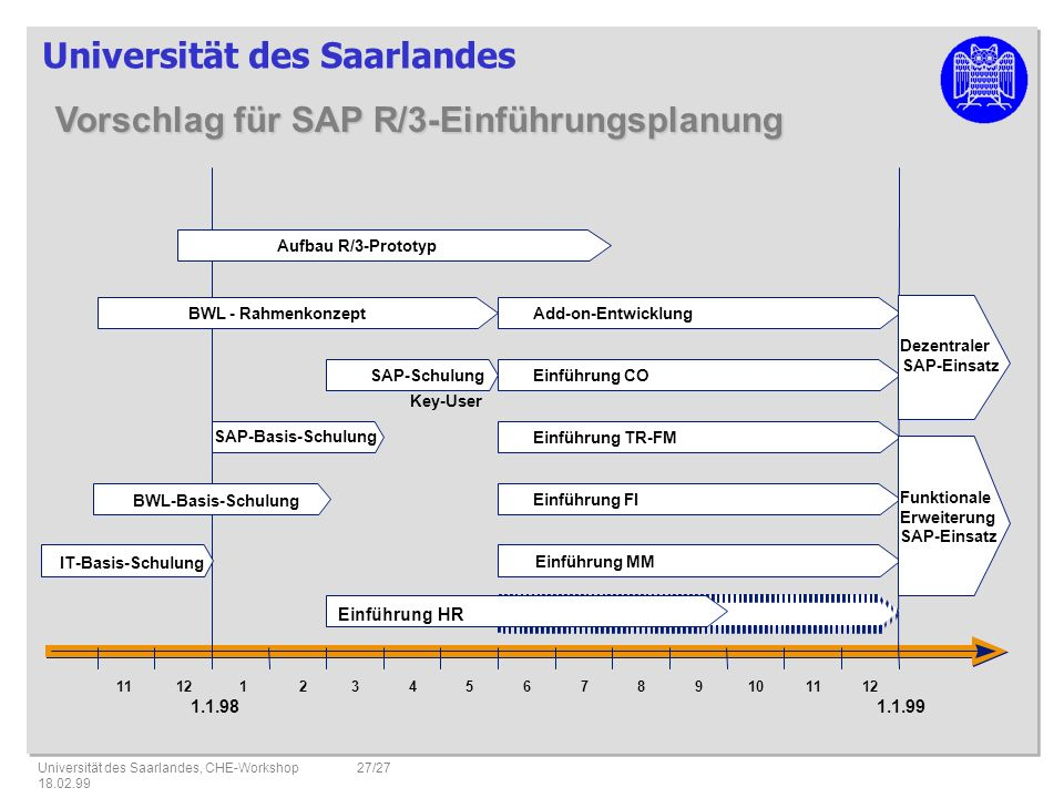 Vorschlag für SAP R/3-Einführungsplanung