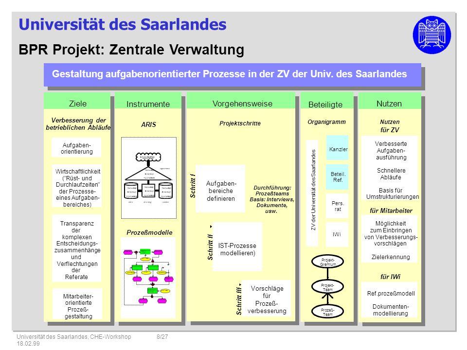 BPR Projekt: Zentrale Verwaltung
