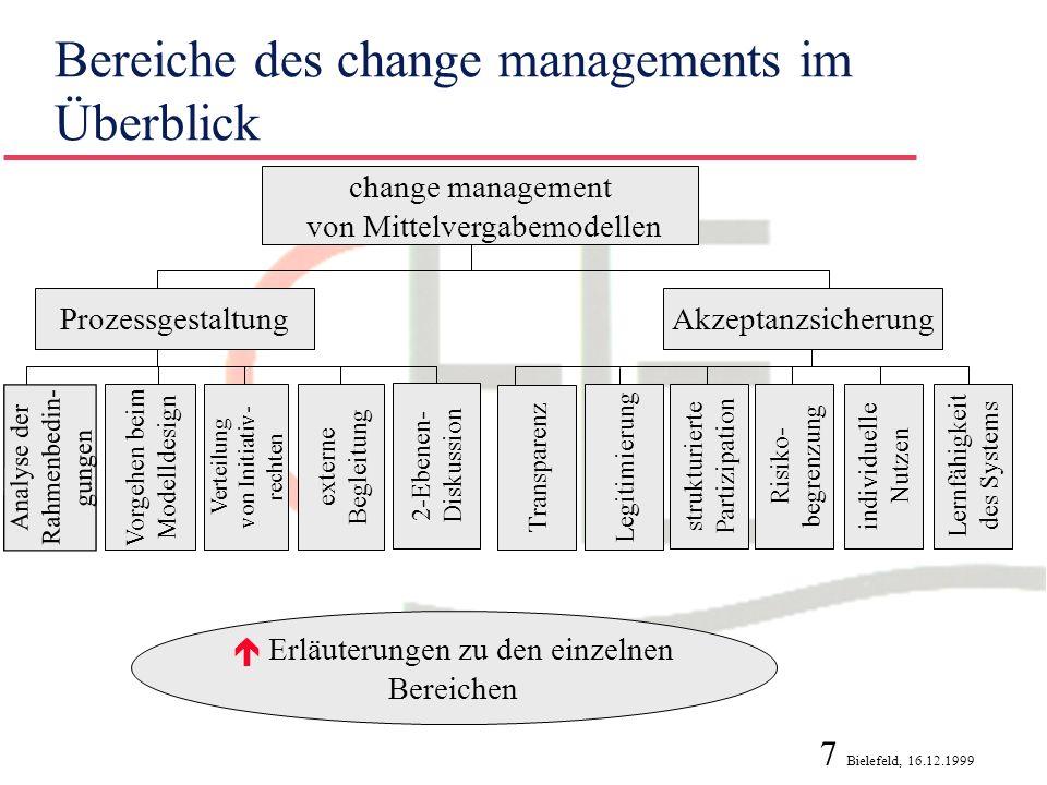 Bereiche des change managements im Überblick