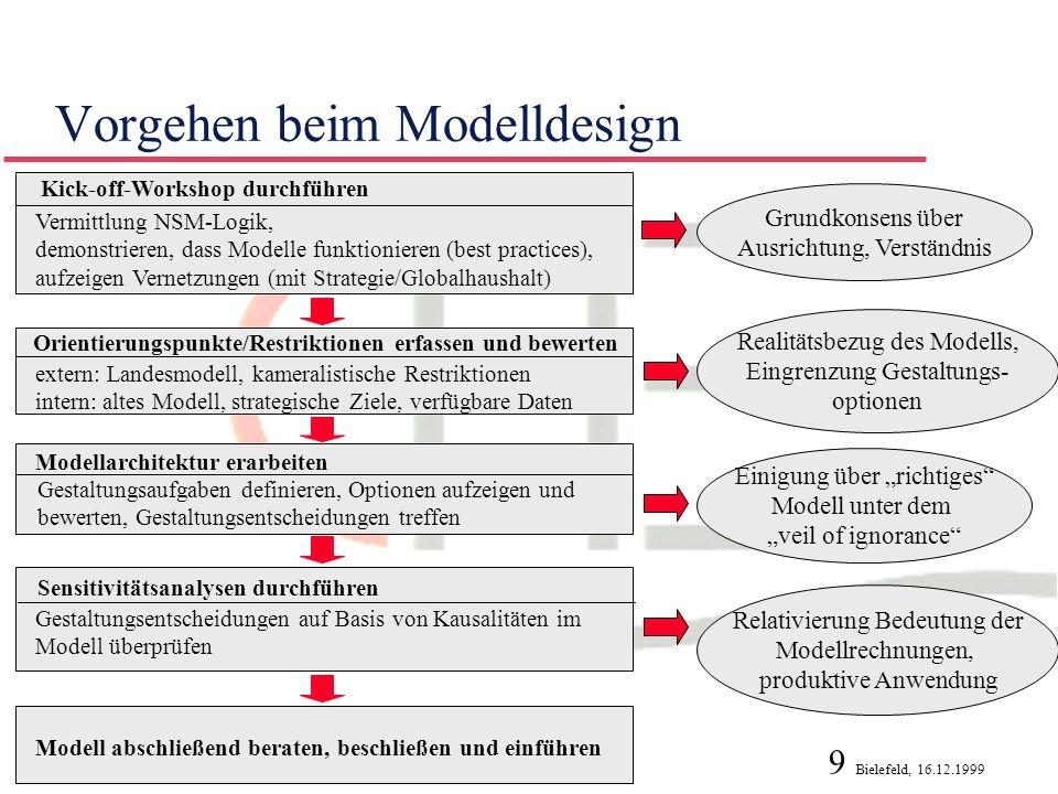 Vorgehen beim Modelldesign