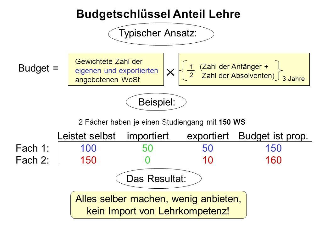 Budgetschlüssel Anteil Lehre
