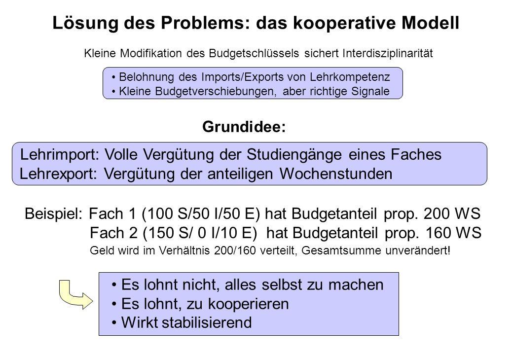 Lösung des Problems: das kooperative Modell