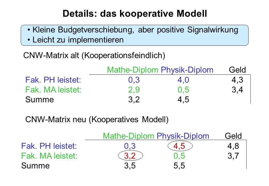Details: das kooperative Modell