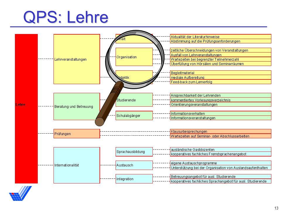 QPS: Lehre