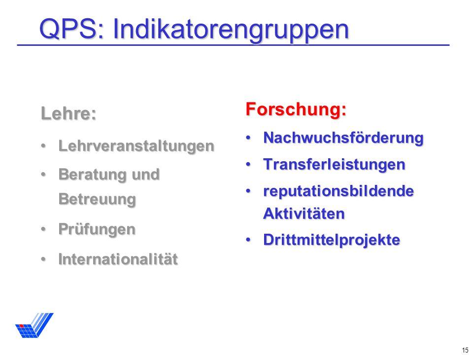 QPS: Indikatorengruppen