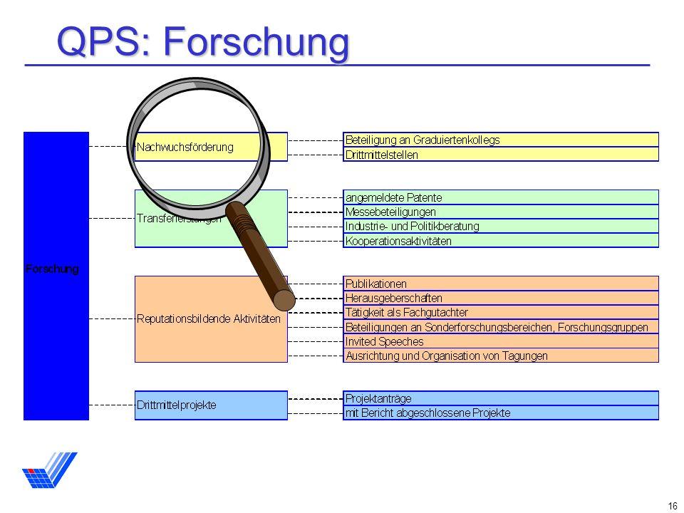 QPS: Forschung