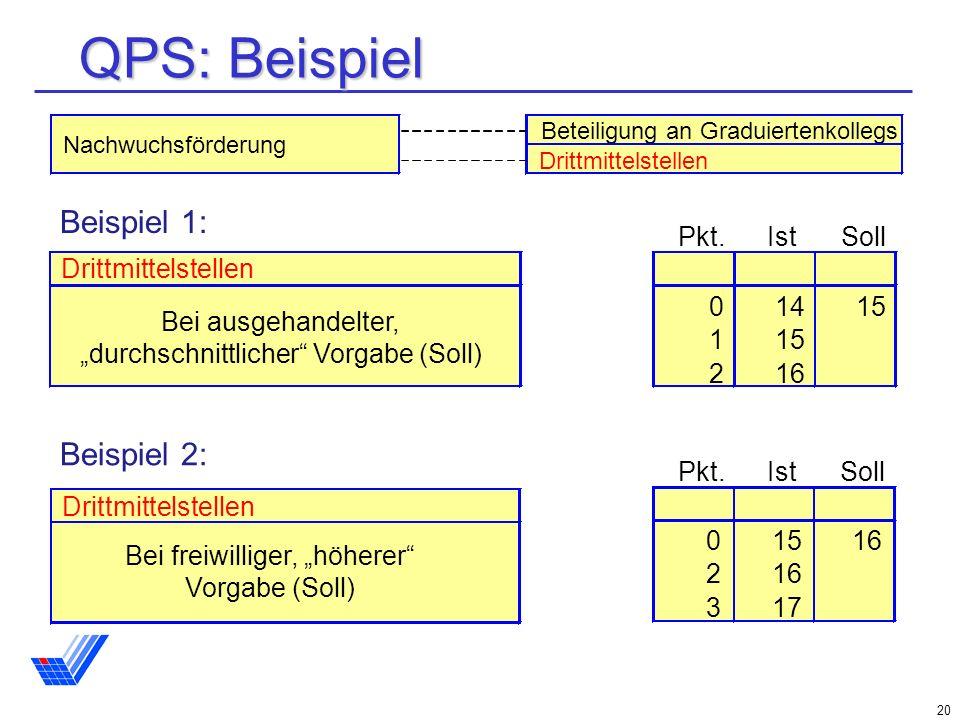 QPS: Beispiel Beispiel 1: Beispiel 2: Pkt. Ist Soll 14 15 1 2 16