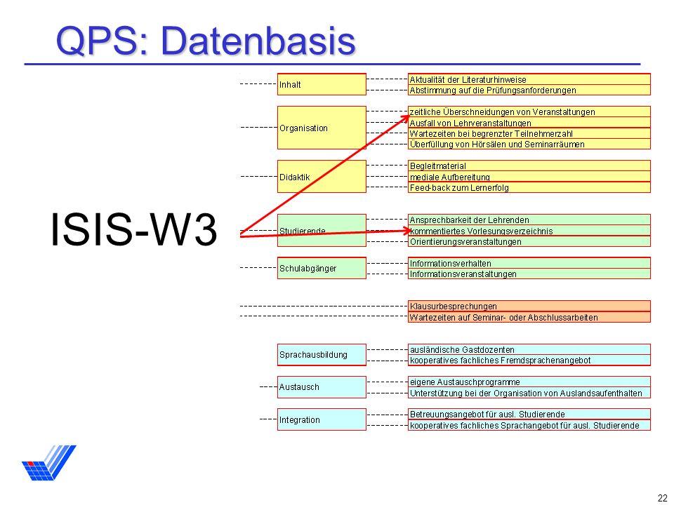 QPS: Datenbasis ISIS-W3