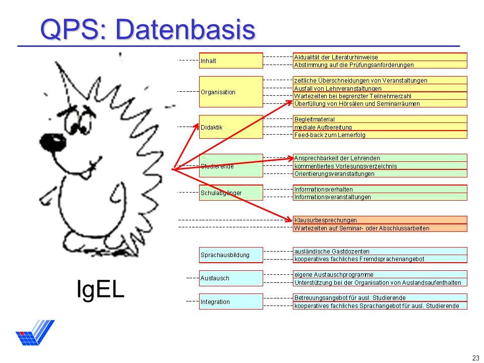 QPS: Datenbasis IgEL