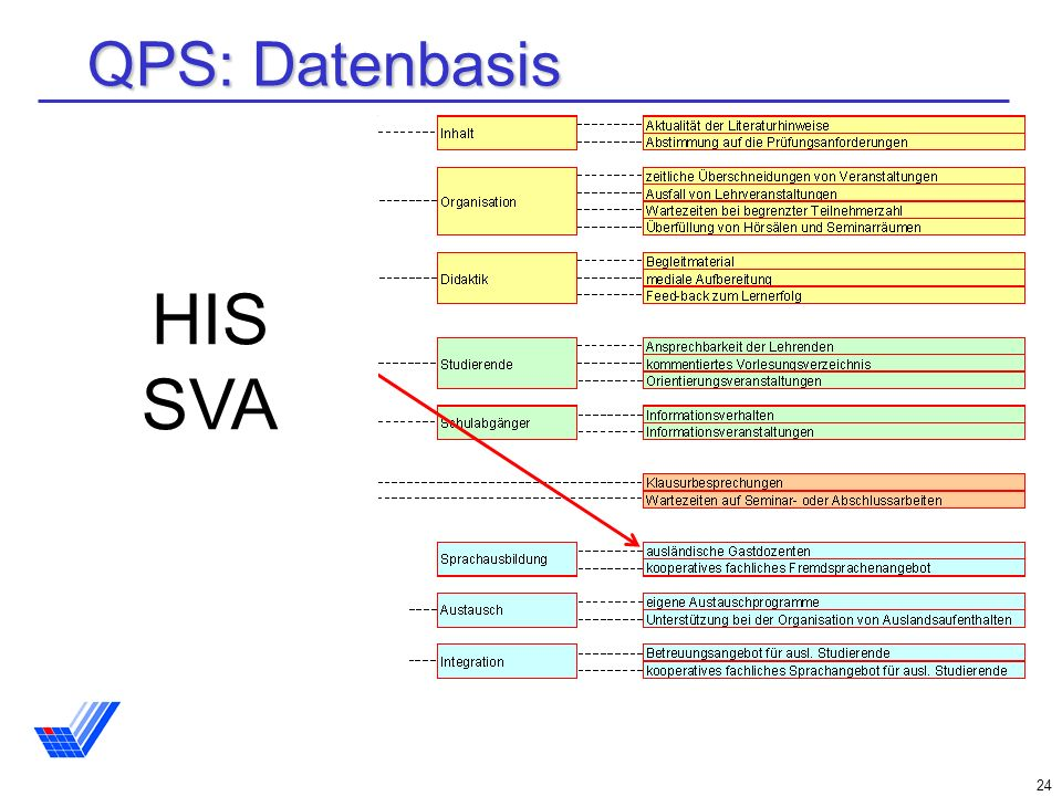 QPS: Datenbasis HIS SVA