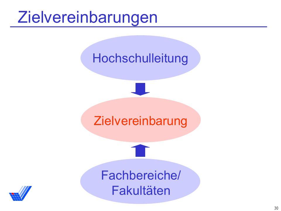 Zielvereinbarungen Hochschulleitung Zielvereinbarung Fachbereiche/